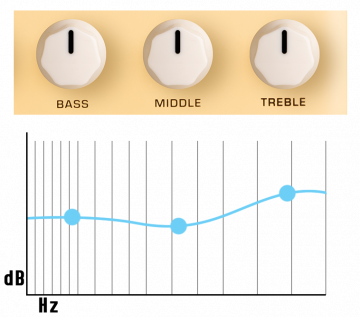 NUX Stageman Floor akustinen pedaali